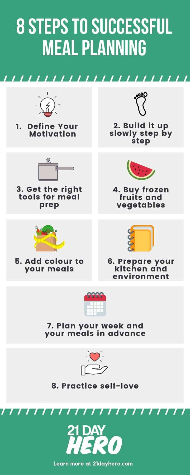 8 steps to successful meal planning
