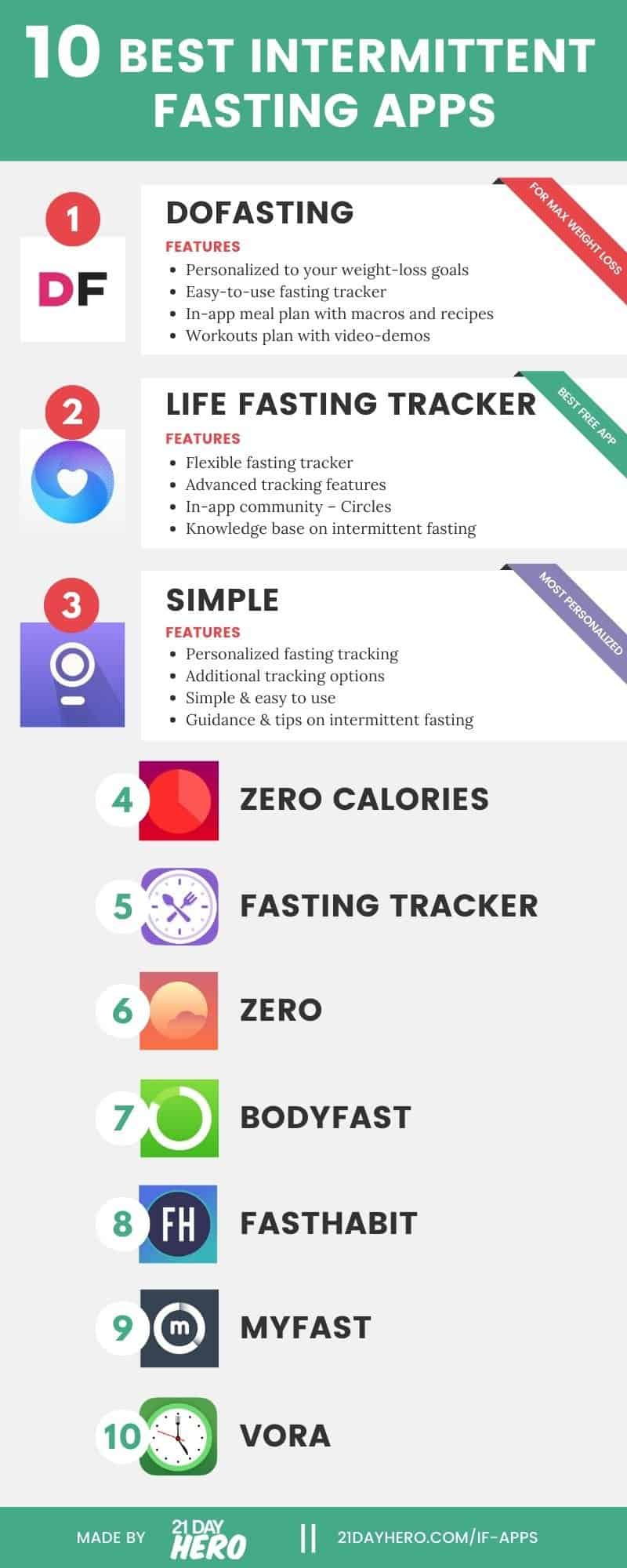 10 best intermittent fasting apps