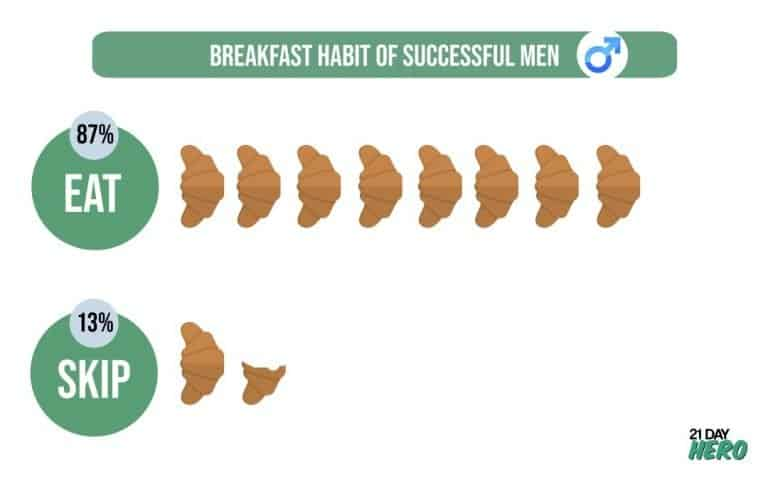 Breakfast Habit of Successful Men