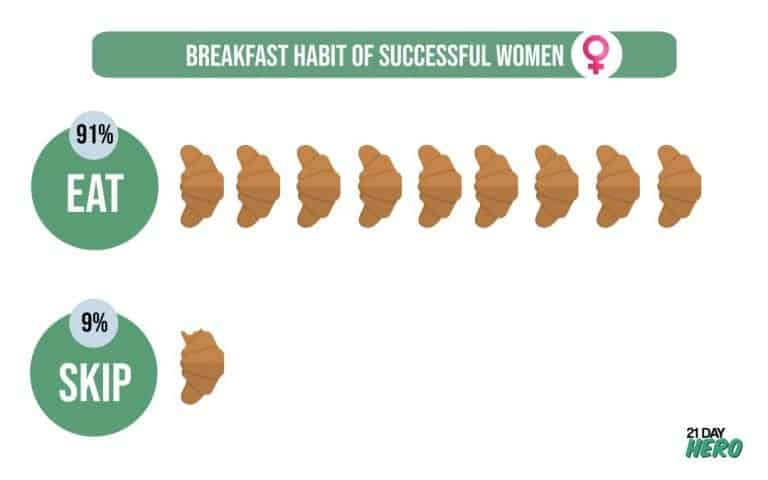 Breakfast Habit of Successful Women