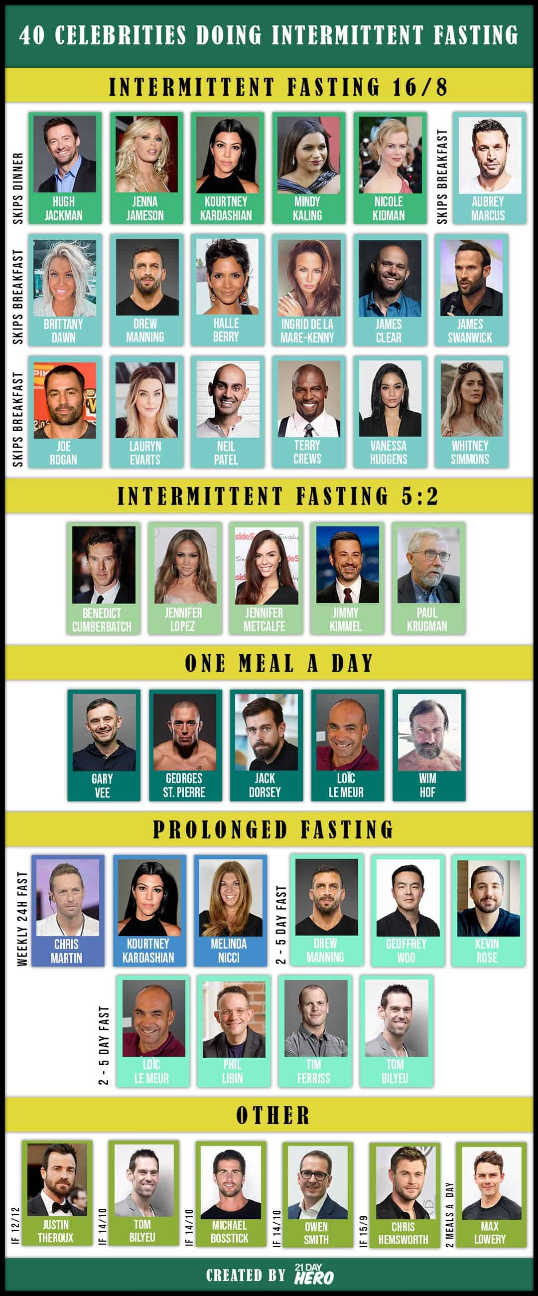 Famous people and celebrities doing types of intermittent fasting