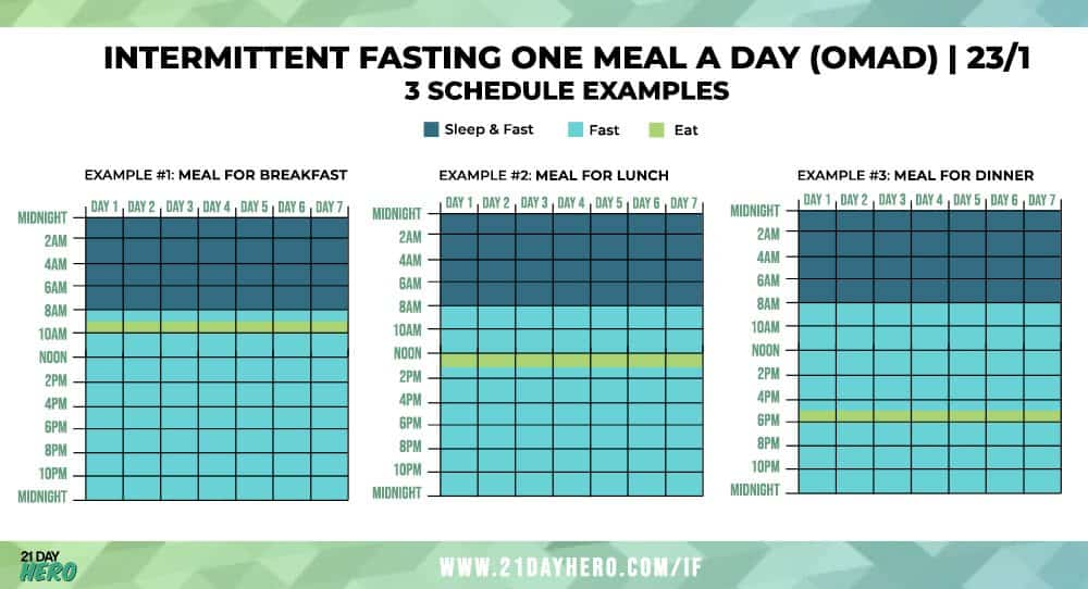 Intermittent fasting one meal a day (omad) diet 23/1 diet plan example