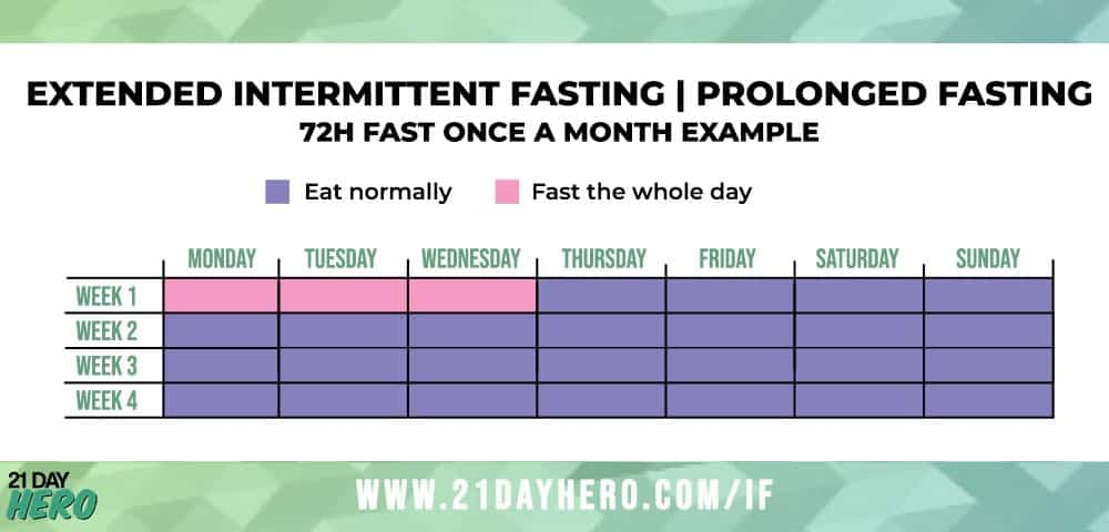 extended, prolonged intermittent fasting schedule plan example