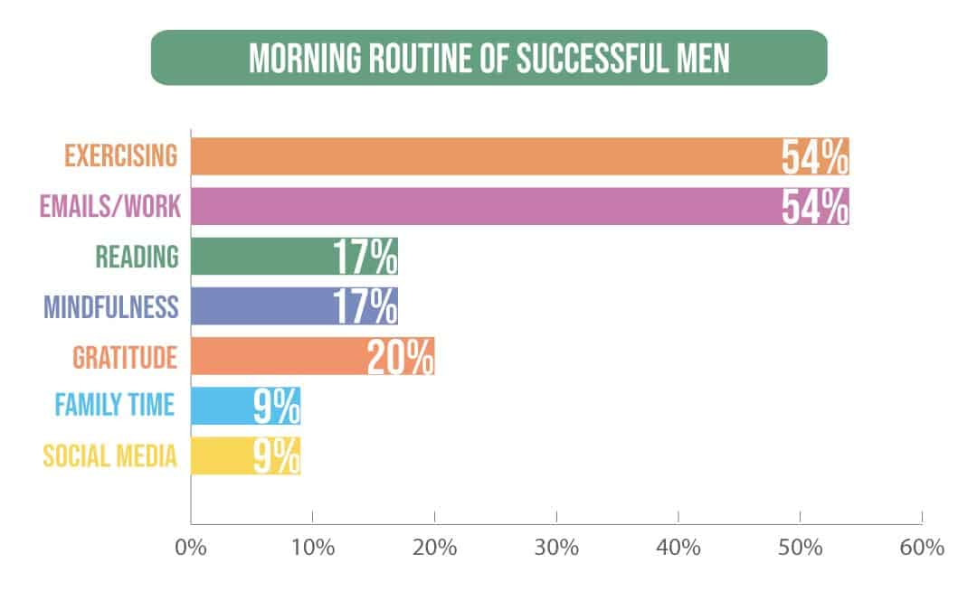 Top morning routines of successful men