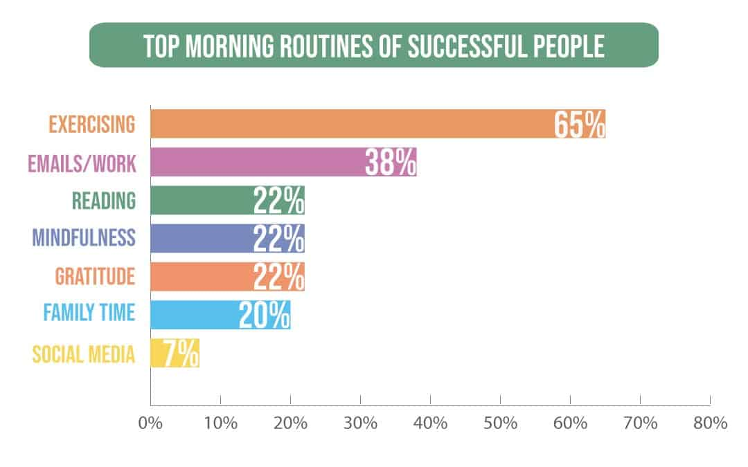 Top morning routines of successful people
