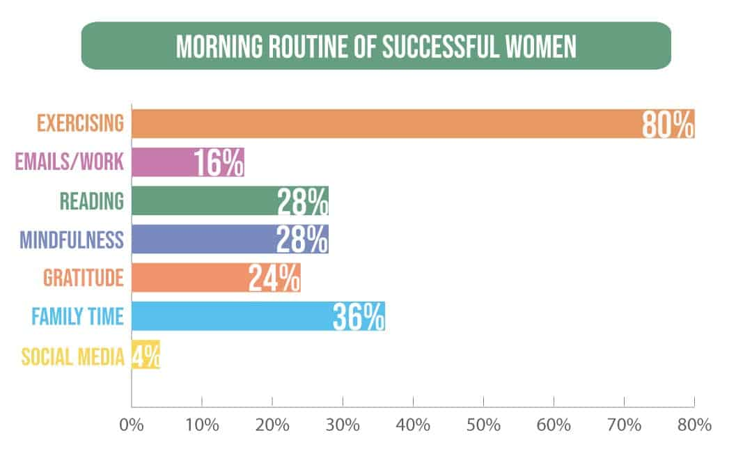Top morning routines of successful women