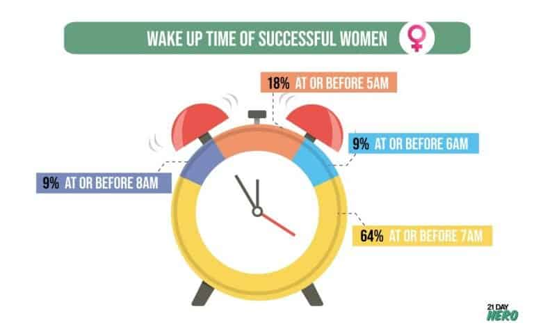 Wake Up Time of Successful Women