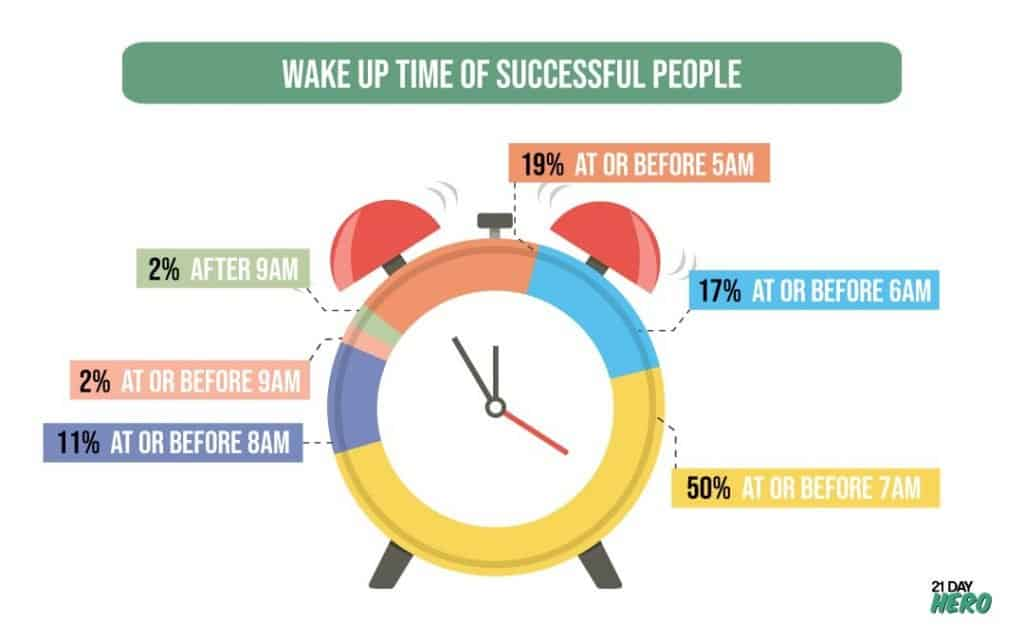 Wake Up Time of Successful People