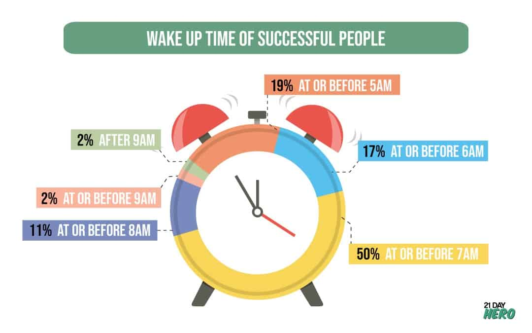 Wake Up Time of Successful People and morning routines