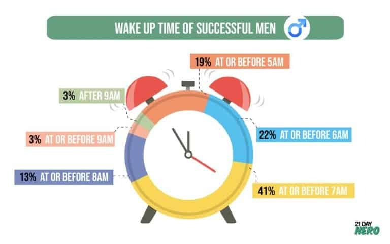 Wake Up Time of Successful Men