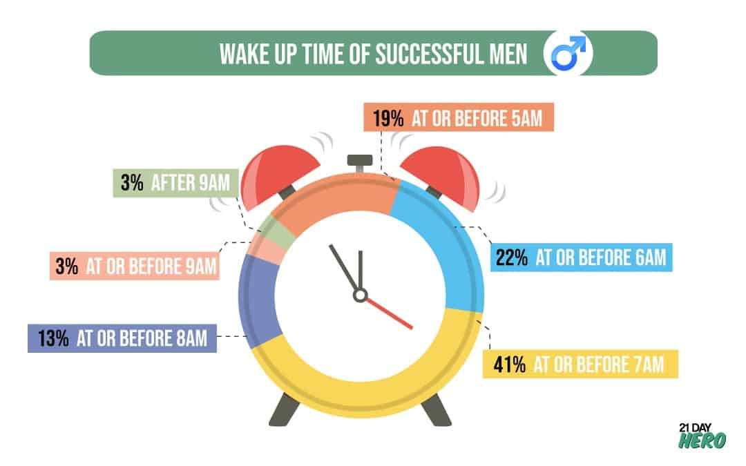 Wake Up Time of Successful Men and morning routines