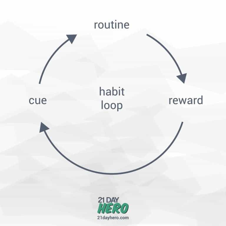 Habit loop method graph