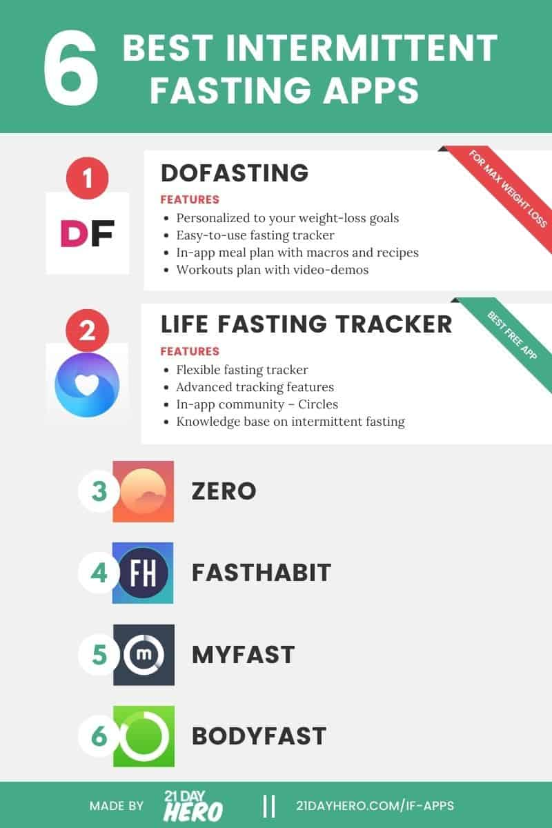 6 best intermittent fasting apps